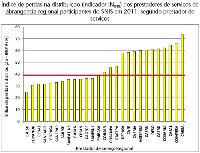 Indices-de-Perdas-2011