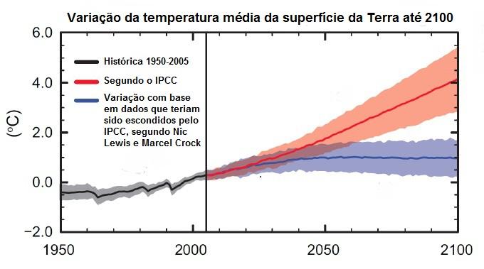 Adaptação de gráfico elaborado por Nic Lewis e Marcel Crock, que afirmam que a variação climática é menos sensível ao carbono do que os modelos do IPCC (Painel Intergovernamental de Mudança Climática). A faixa azulada se refere à projeção de aumento de 1,3°C e 1,4°C na temperatura média global até o final do século, que, segundo os autores, se basearia em dados deliberadamente ocultados pelo IPCC, que aponta a variação média de 3,2°C referente à área alaranjada do gráfico