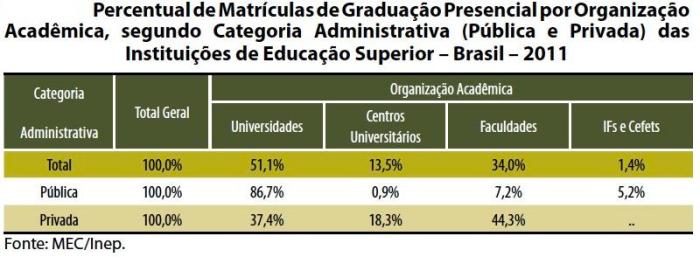 Tabela 8 – Resumo Técnico do Censo da Educação Superior 2011 – Inep (http://portal.inep.gov.br/web/censo-da-educacao-superior/resumos-tecnicos)