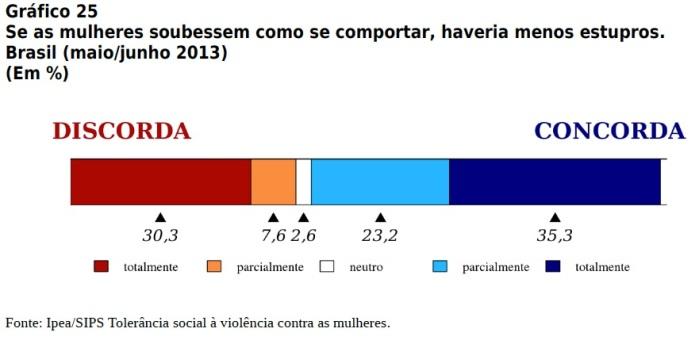 Grafico-25_SIPS-Ipea